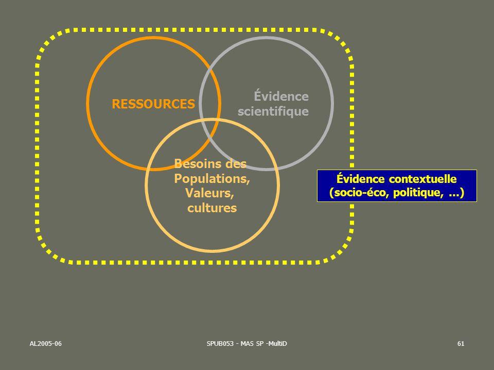 AL2005-06SPUB053 - MAS SP -MultiD61 RESSOURCES Évidence scientifique Besoins des Populations, Valeurs, cultures Évidence contextuelle (socio-éco, poli