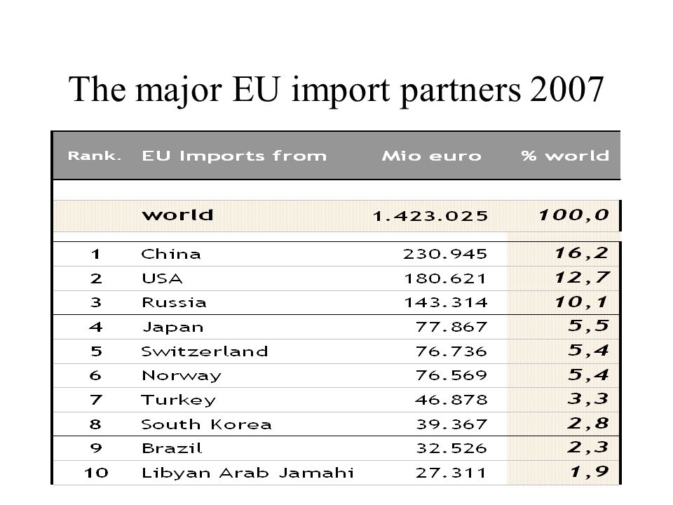 The major EU import partners 2007