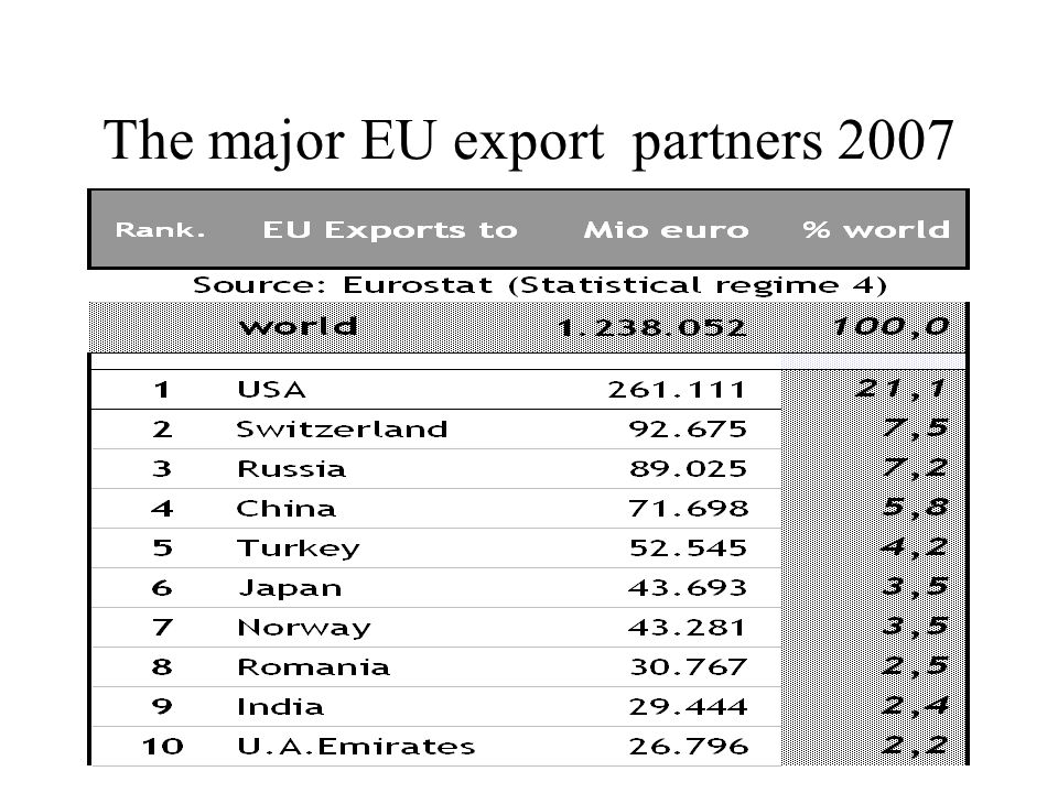 The major EU export partners 2007