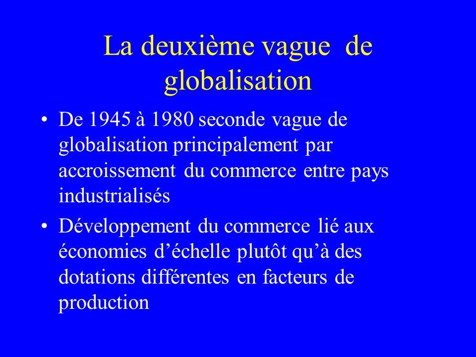 La deuxième vague de globalisation De 1945 à 1980 seconde vague de globalisation principalement par accroissement du commerce entre pays industrialisés Développement du commerce lié aux économies déchelle plutôt quà des dotations différentes en facteurs de production