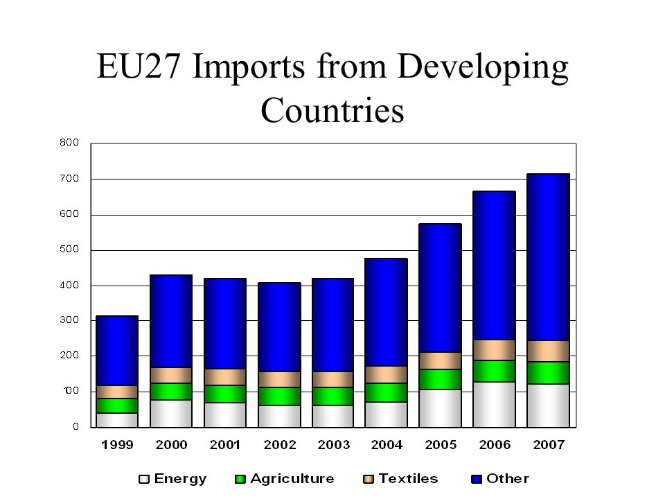 EU27 Imports from Developing Countries