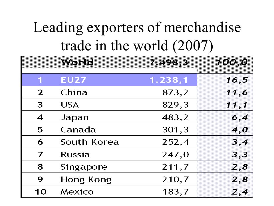 Share of world trade: imports + exports of goods (2007)