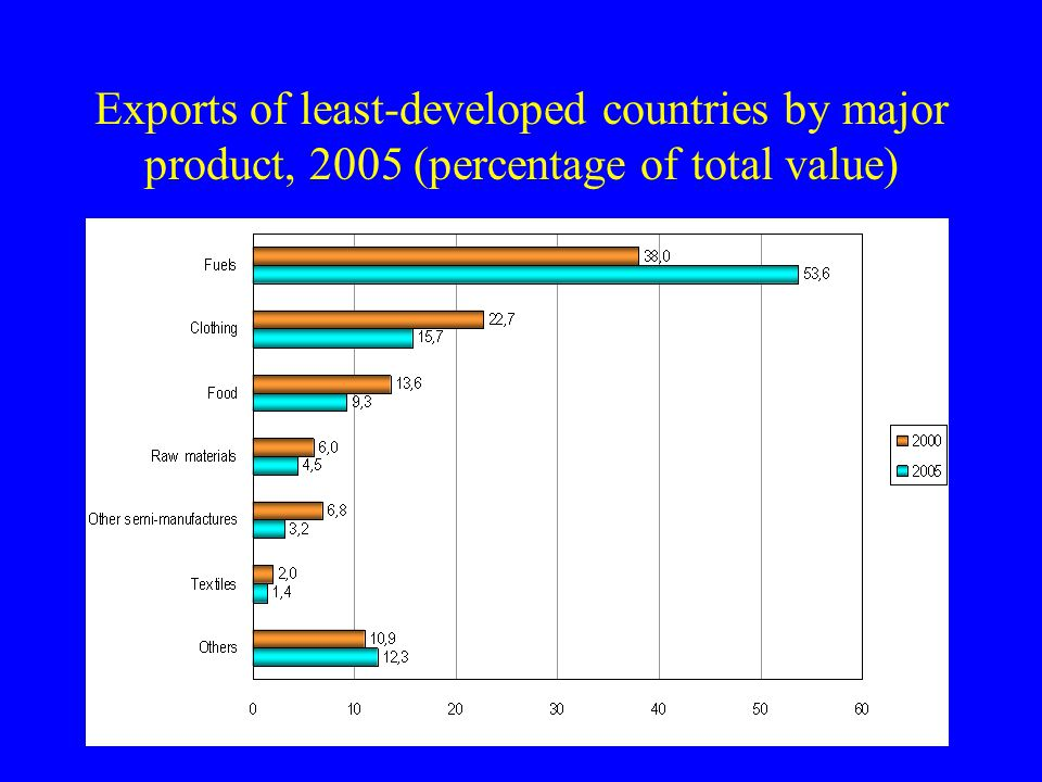Exports of least-developed countries by major product, 2005 (percentage of total value)