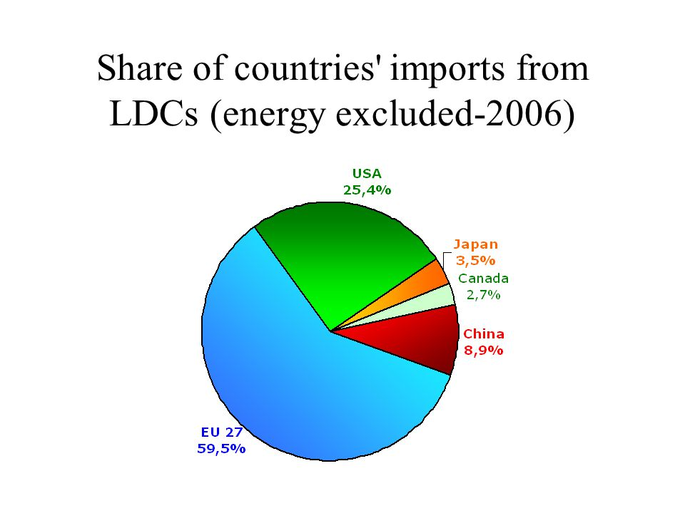 Share of countries imports from LDCs (energy excluded-2006)