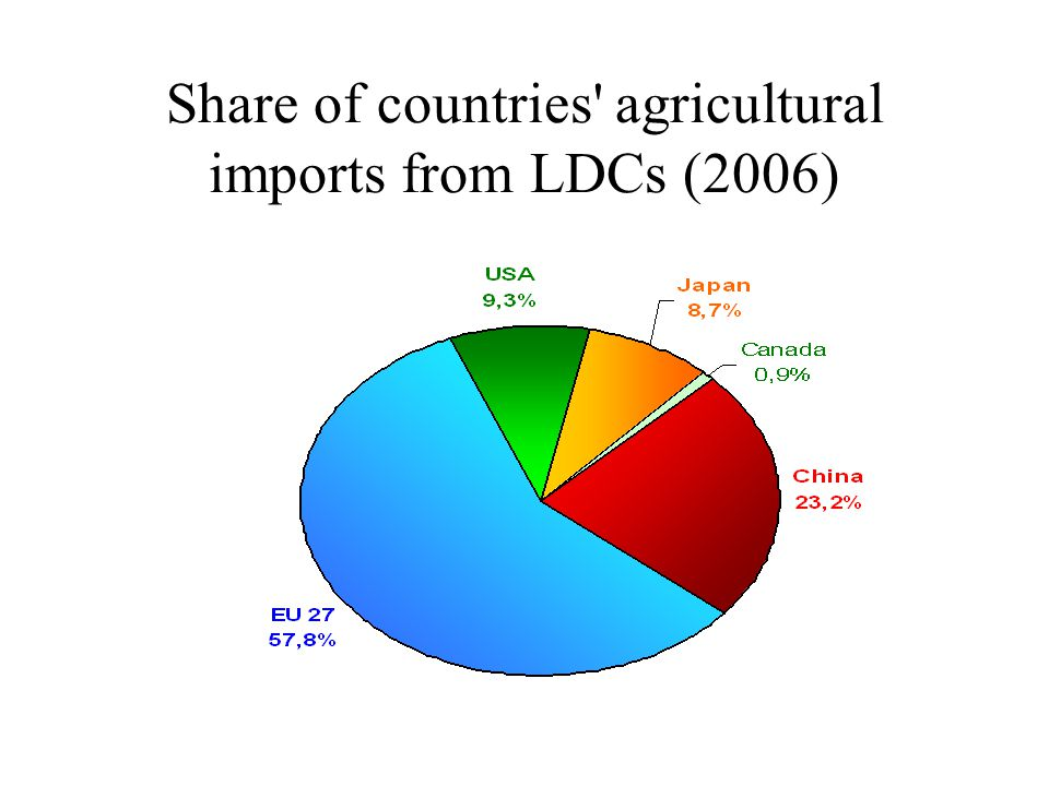Share of countries agricultural imports from LDCs (2006)