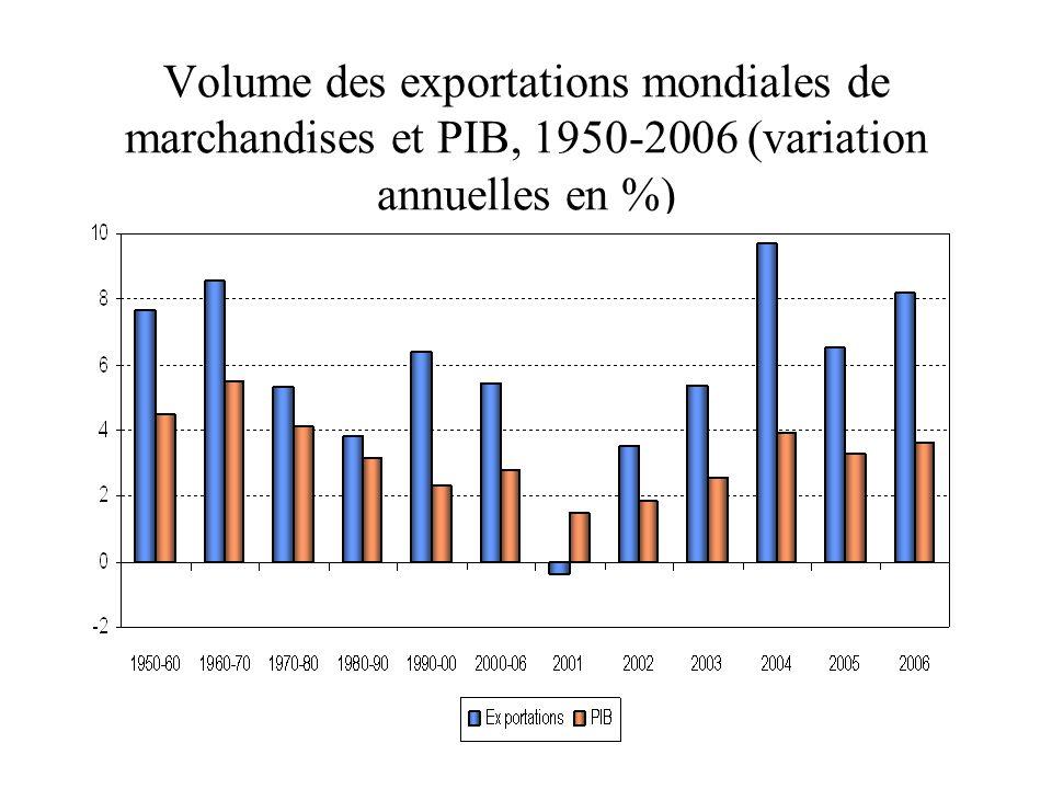 Volume des exportations mondiales de marchandises et PIB, 1950-2006 (variation annuelles en %)