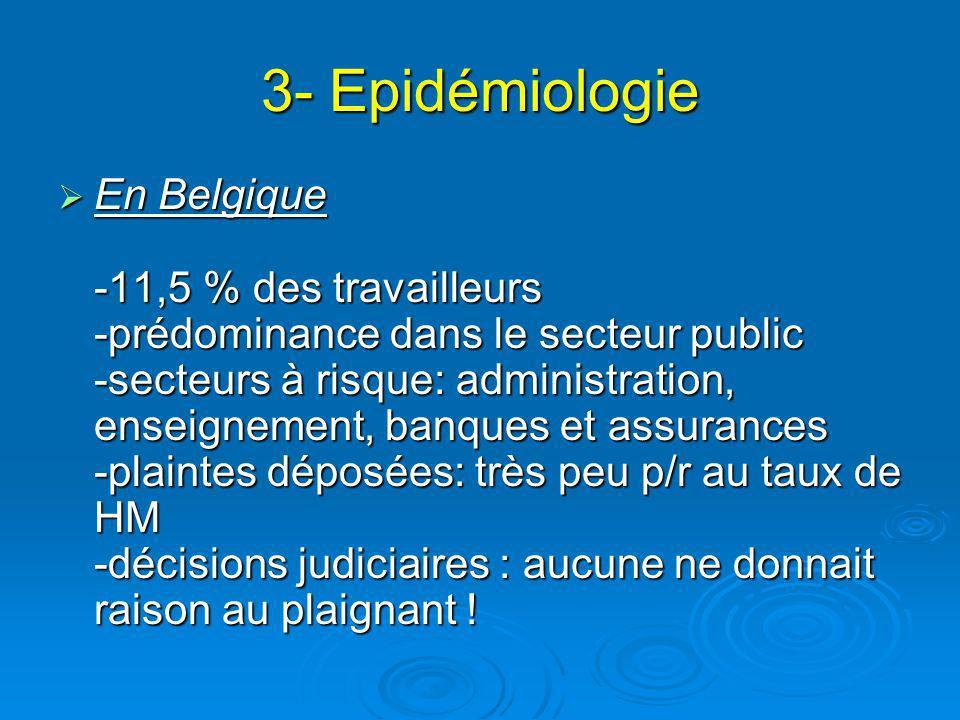 3- Epidémiologie En Belgique -11,5 % des travailleurs -prédominance dans le secteur public -secteurs à risque: administration, enseignement, banques et assurances -plaintes déposées: très peu p/r au taux de HM -décisions judiciaires : aucune ne donnait raison au plaignant .
