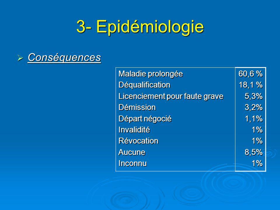 3- Epidémiologie Conséquences Conséquences Maladie prolongée Déqualification Licenciement pour faute grave Démission Départ négocié InvaliditéRévocationAucuneInconnu 60,6 % 18,1 % 5,3%3,2%1,1%1%1%8,5%1%