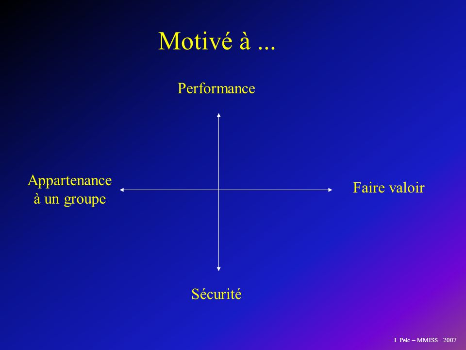 Performance Sécurité Faire valoir Appartenance à un groupe Motivé à... I. Pelc – MMISS - 2007