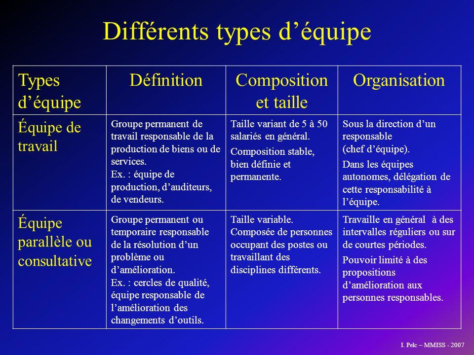 Différents types déquipe (suite) Types déquipe DéfinitionComposition et taille Organisation Équipe projet Groupe temporaire ayant la charge de lélaboration et la réalisation dun projet particulier.