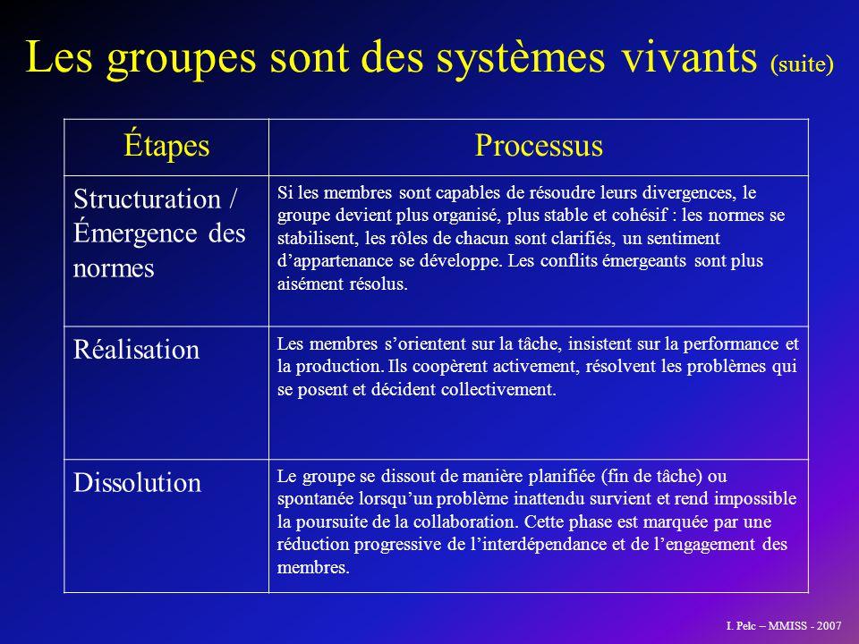 GESMESPART Gestion Motivation Estime Participation I. Pelc – MMISS - 2007
