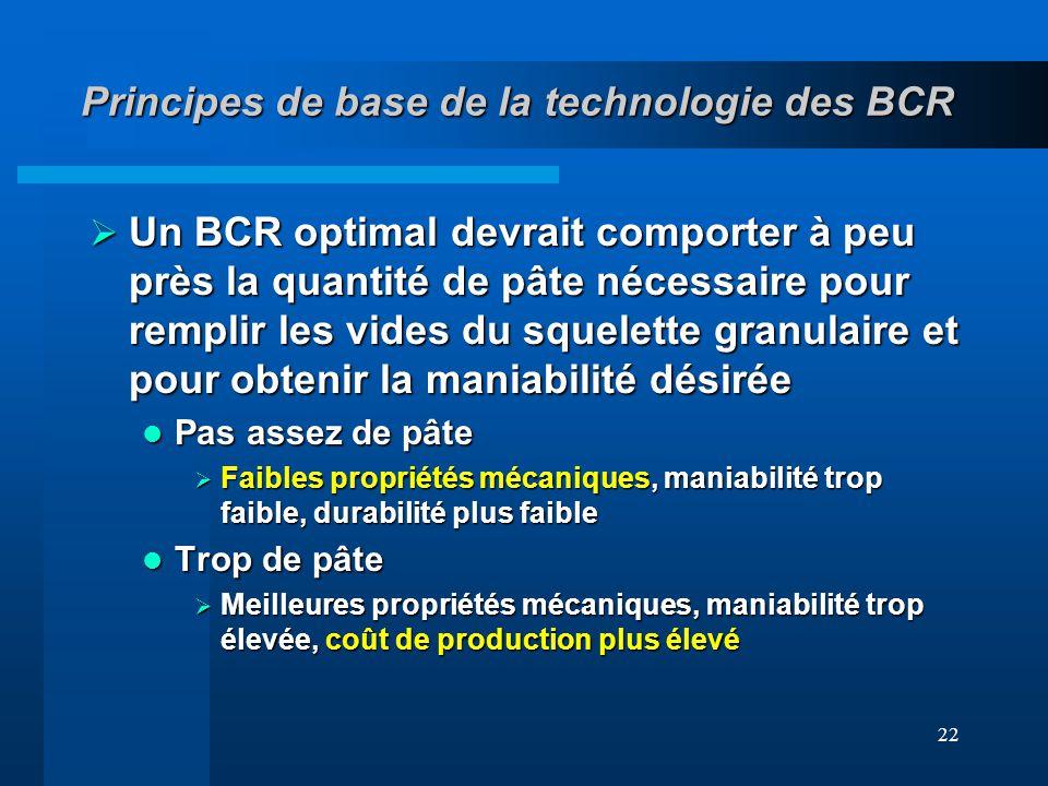 22 Principes de base de la technologie des BCR Un BCR optimal devrait comporter à peu près la quantité de pâte nécessaire pour remplir les vides du sq