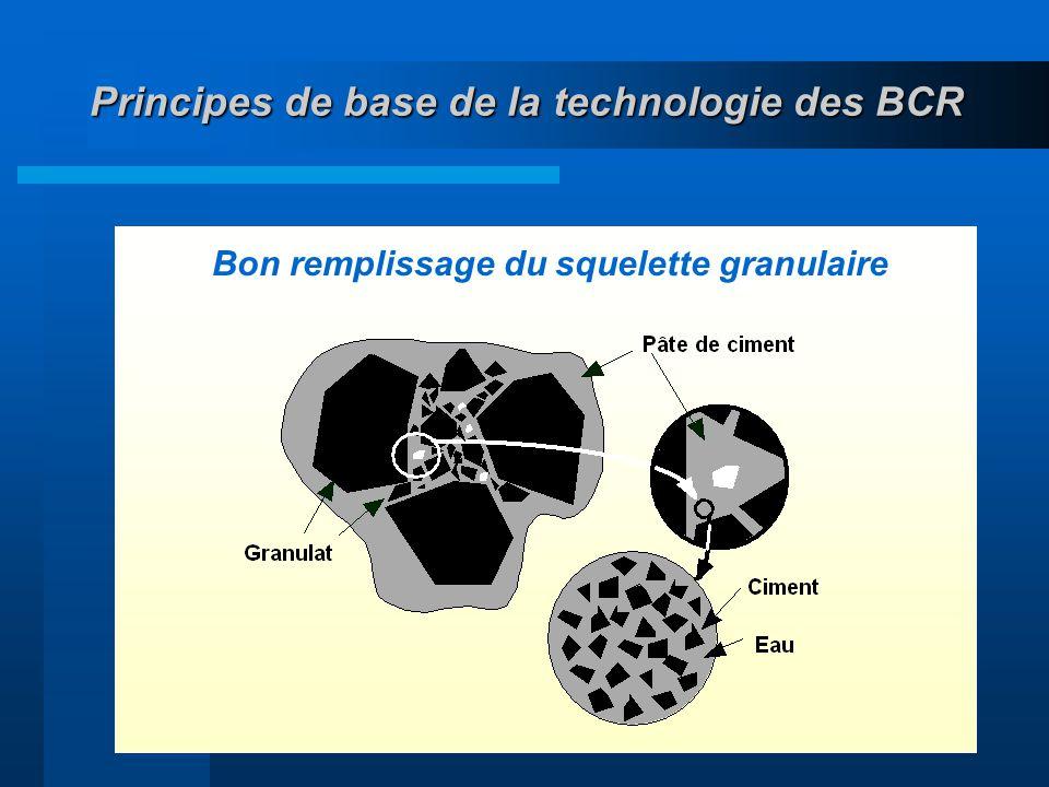 23 Principes de base de la technologie des BCR Bon remplissage du squelette granulaire
