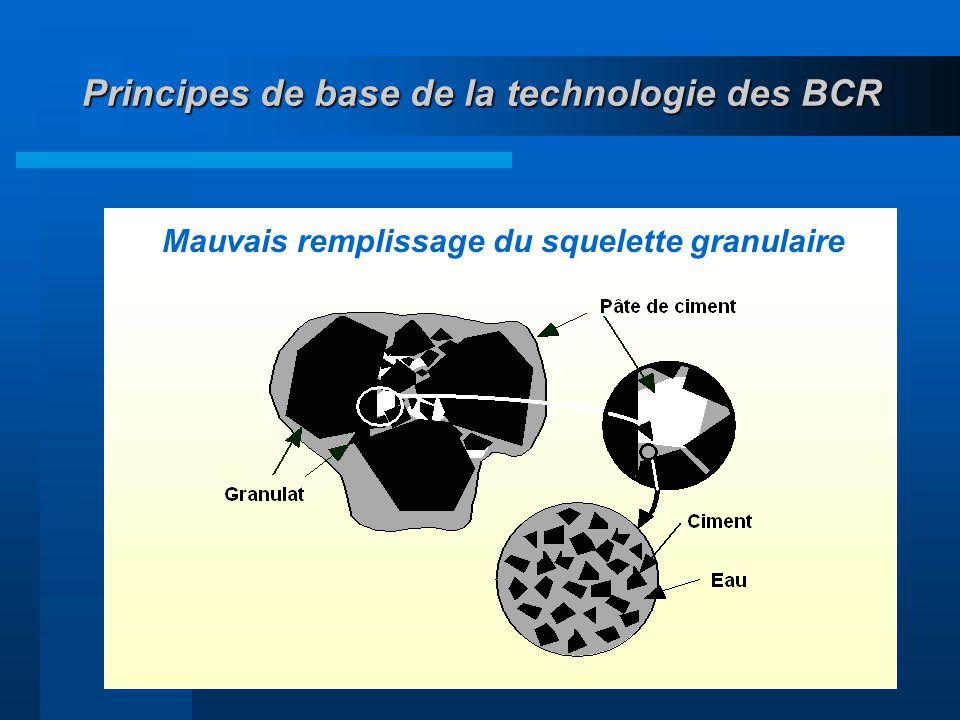24 Principes de base de la technologie des BCR Mauvais remplissage du squelette granulaire