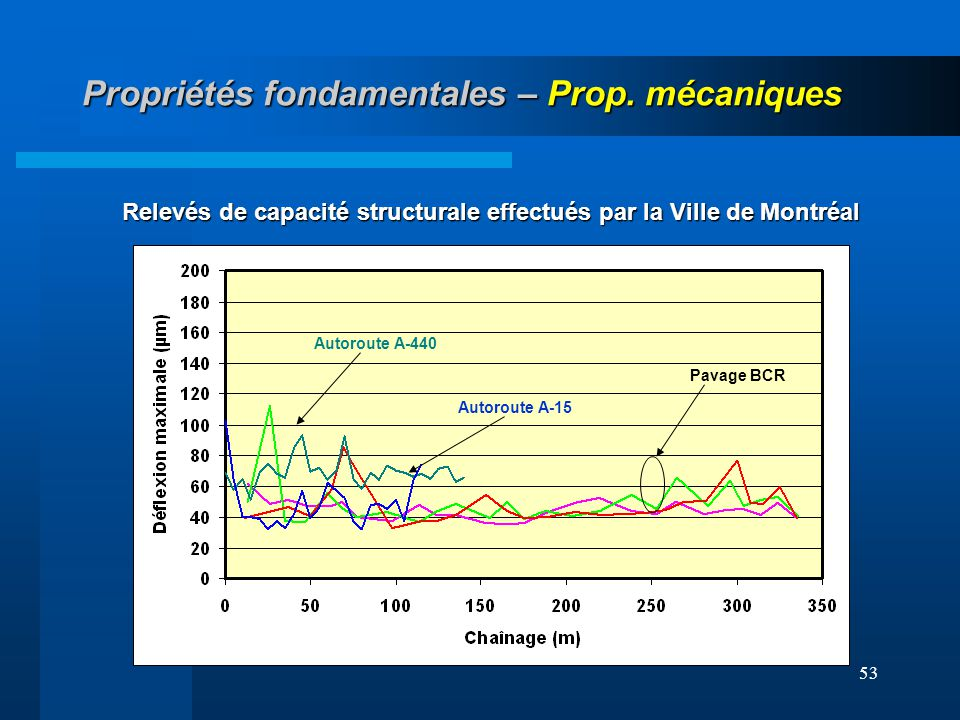 53 Propriétés fondamentales – Prop. mécaniques Autoroute A-15 Autoroute A-440 Pavage BCR Relevés de capacité structurale effectués par la Ville de Mon