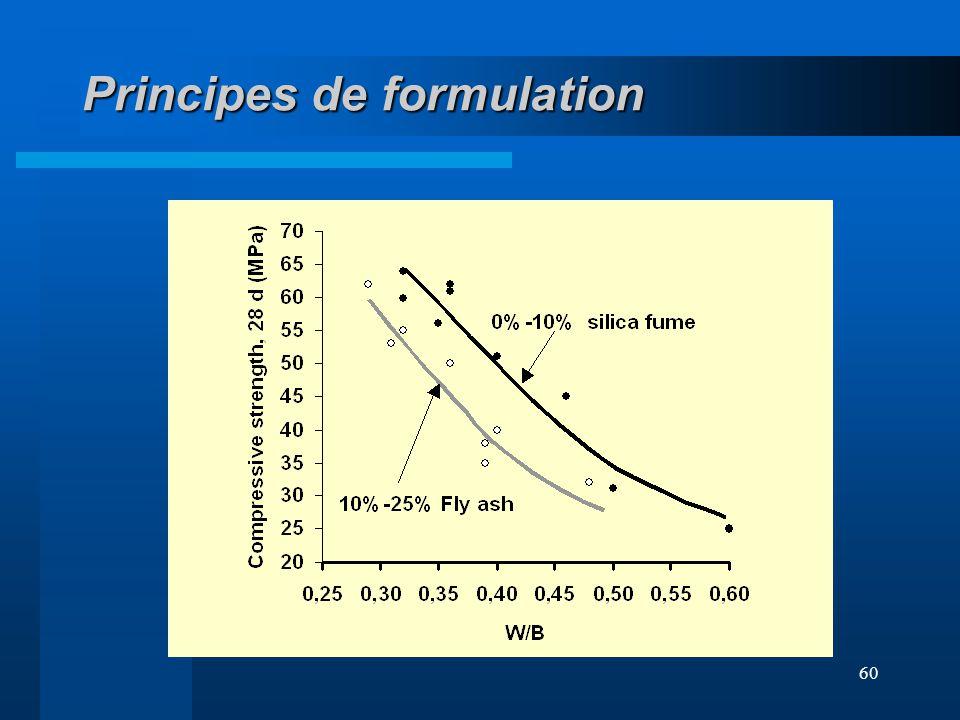 60 Principes de formulation