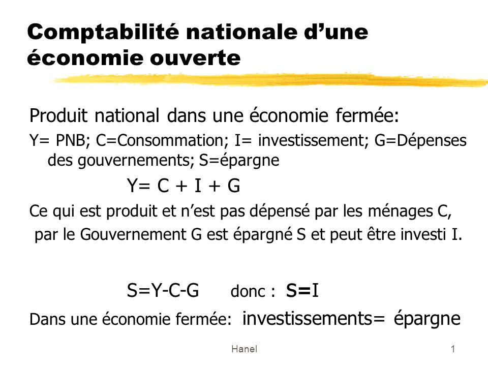 Hanel1 Comptabilité nationale dune économie ouverte Produit national dans une économie fermée: Y= PNB; C=Consommation; I= investissement; G=Dépenses des gouvernements; S=épargne Y= C + I + G Ce qui est produit et nest pas dépensé par les ménages C, par le Gouvernement G est épargné S et peut être investi I.
