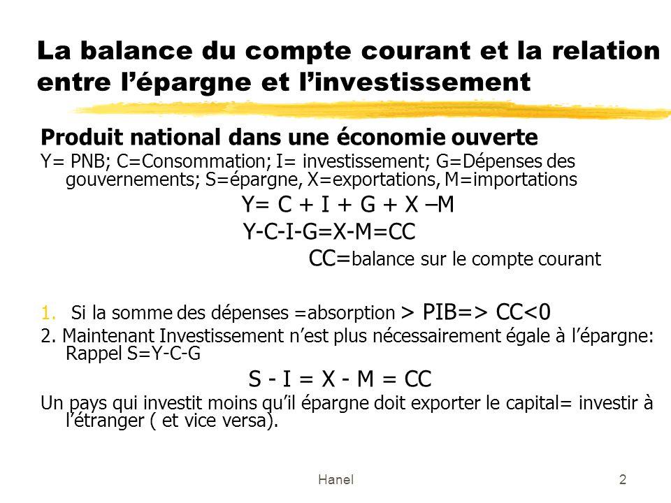 Hanel2 La balance du compte courant et la relation entre lépargne et linvestissement Produit national dans une économie ouverte Y= PNB; C=Consommation; I= investissement; G=Dépenses des gouvernements; S=épargne, X=exportations, M=importations Y= C + I + G + X –M Y-C-I-G=X-M=CC CC= balance sur le compte courant 1.