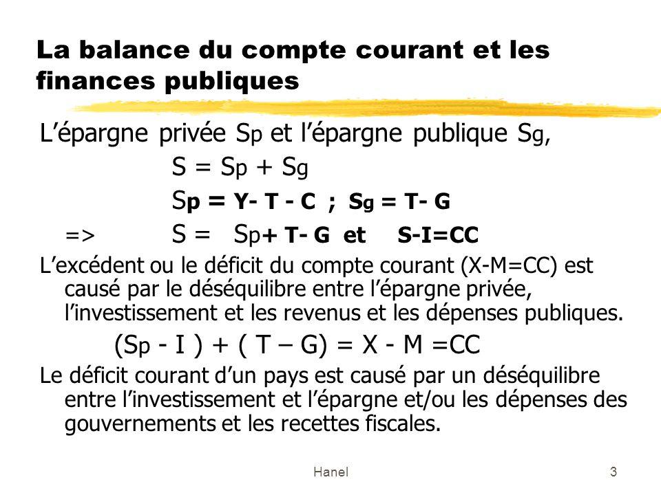 Hanel3 La balance du compte courant et les finances publiques Lépargne privée S p et lépargne publique S g, S = S p + S g S p = Y- T - C ; S g = T- G => S = S p+ T- G et S-I=CC Lexcédent ou le déficit du compte courant (X-M=CC) est causé par le déséquilibre entre lépargne privée, linvestissement et les revenus et les dépenses publiques.