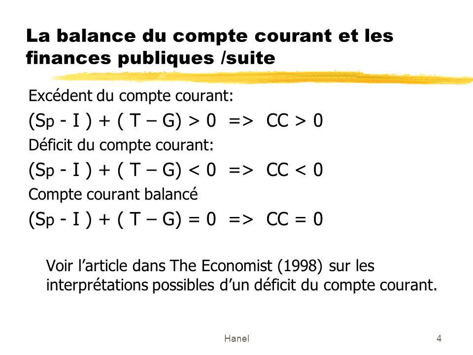 Hanel4 La balance du compte courant et les finances publiques /suite Excédent du compte courant: (S p - I ) + ( T – G) > 0 => CC > 0 Déficit du compte courant: (S p - I ) + ( T – G) CC < 0 Compte courant balancé (S p - I ) + ( T – G) = 0 => CC = 0 Voir larticle dans The Economist (1998) sur les interprétations possibles dun déficit du compte courant.