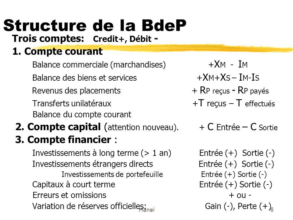 Hanel6 Structure de la BdeP Trois comptes: Credit+, Débit - 1. Compte courant Balance commerciale (marchandises)+ X M - I M Balance des biens et servi