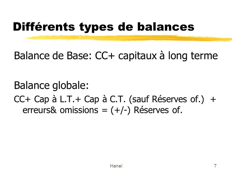 Hanel7 Différents types de balances Balance de Base: CC+ capitaux à long terme Balance globale: CC+ Cap à L.T.+ Cap à C.T. (sauf Réserves of.) + erreu