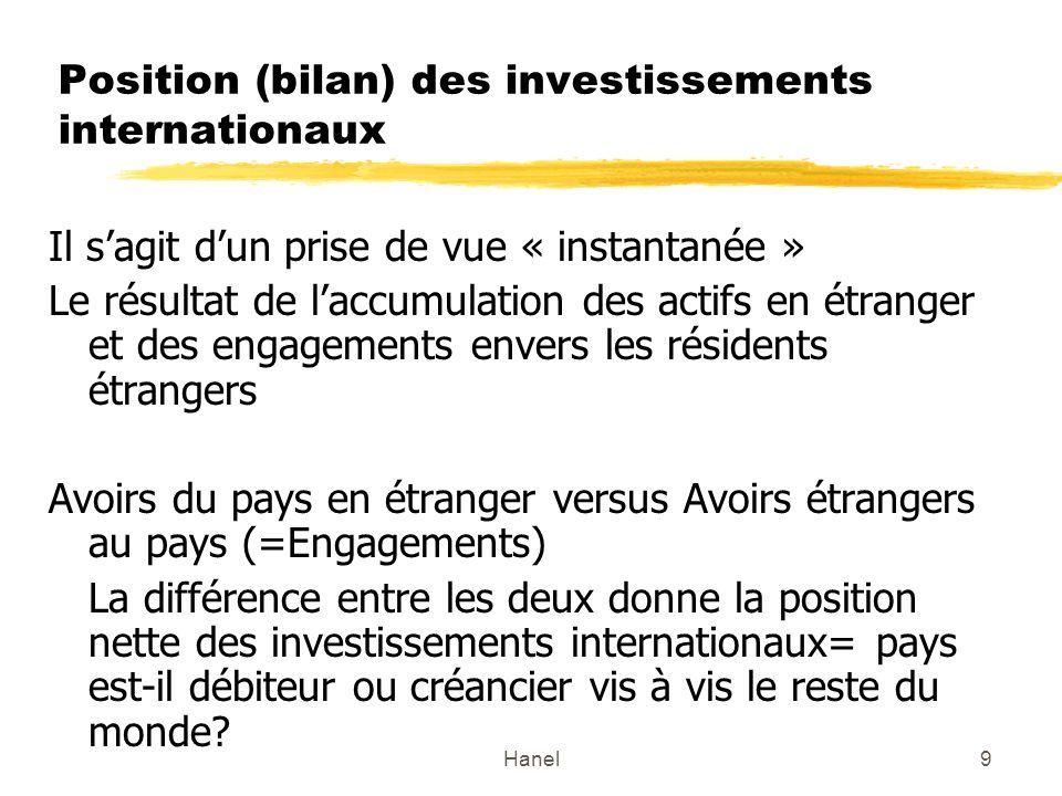 Hanel9 Position (bilan) des investissements internationaux Il sagit dun prise de vue « instantanée » Le résultat de laccumulation des actifs en étrang