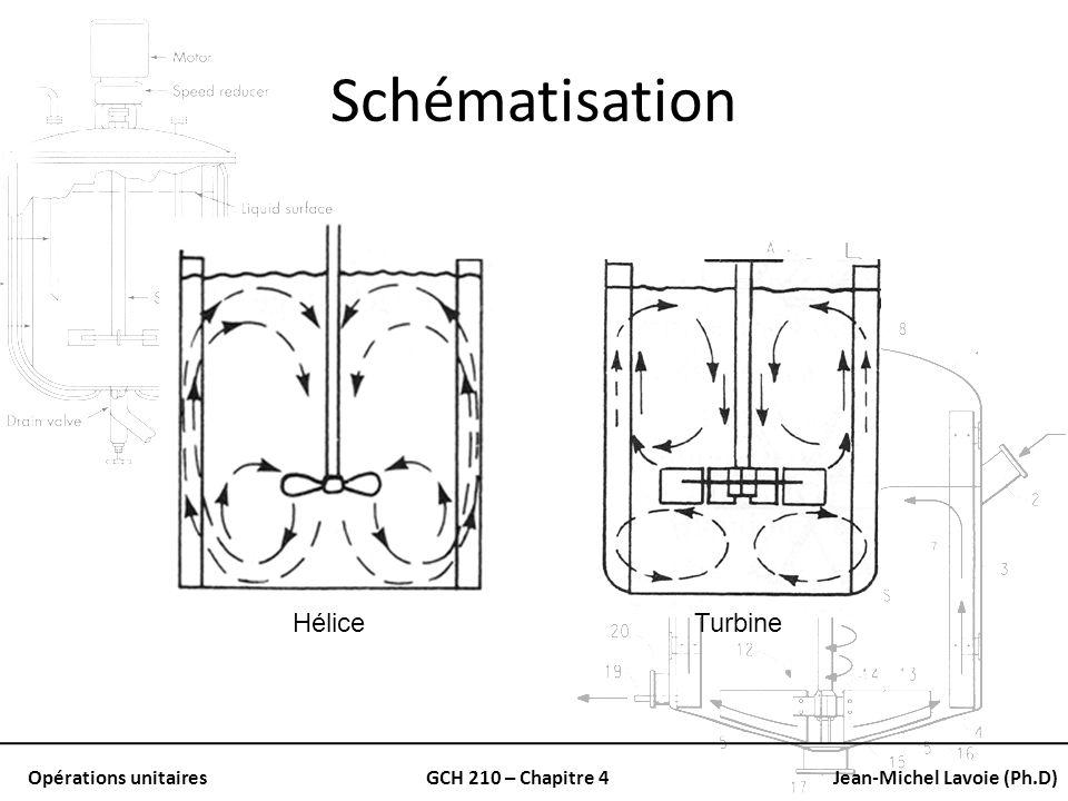 Opérations unitairesGCH 210 – Chapitre 4Jean-Michel Lavoie (Ph.D) Schématisation HéliceTurbine