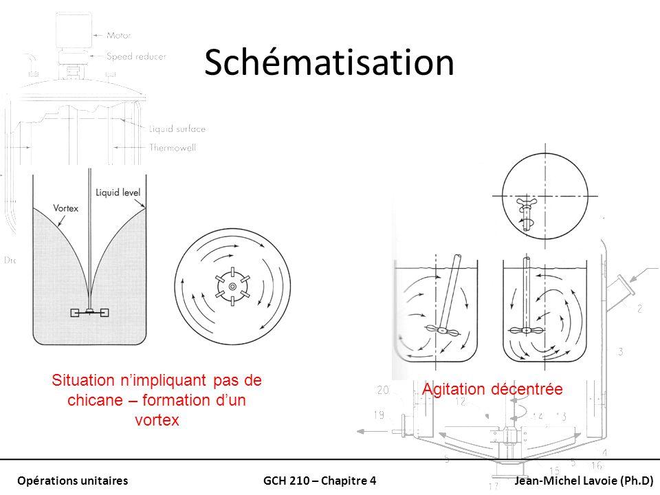 Opérations unitairesGCH 210 – Chapitre 4Jean-Michel Lavoie (Ph.D) Schématisation Situation nimpliquant pas de chicane – formation dun vortex Agitation