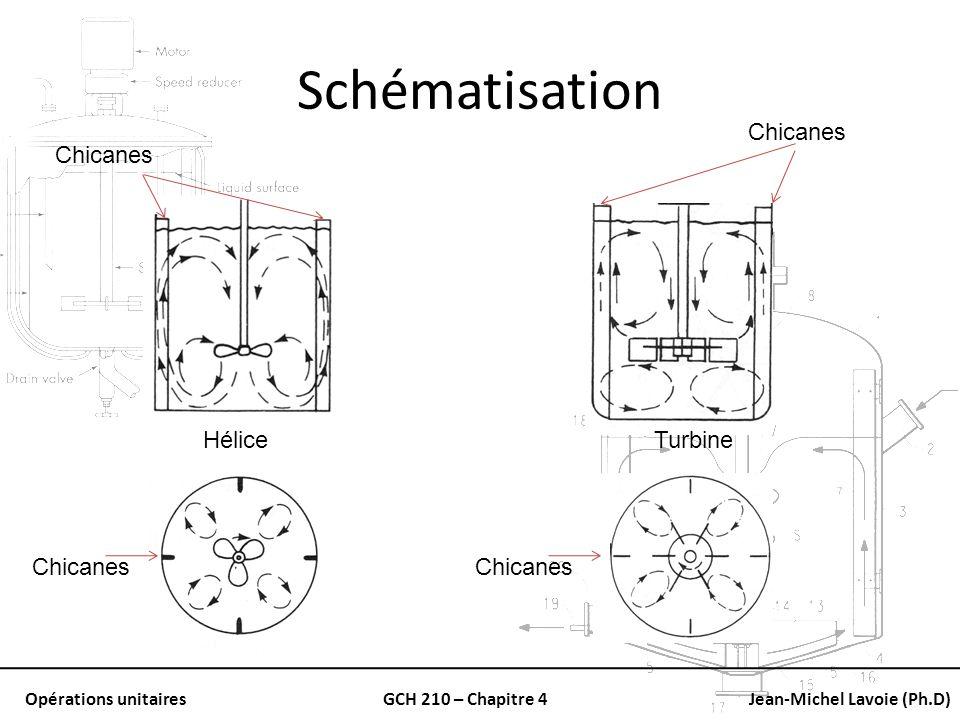 Opérations unitairesGCH 210 – Chapitre 4Jean-Michel Lavoie (Ph.D) Schématisation HéliceTurbine Chicanes