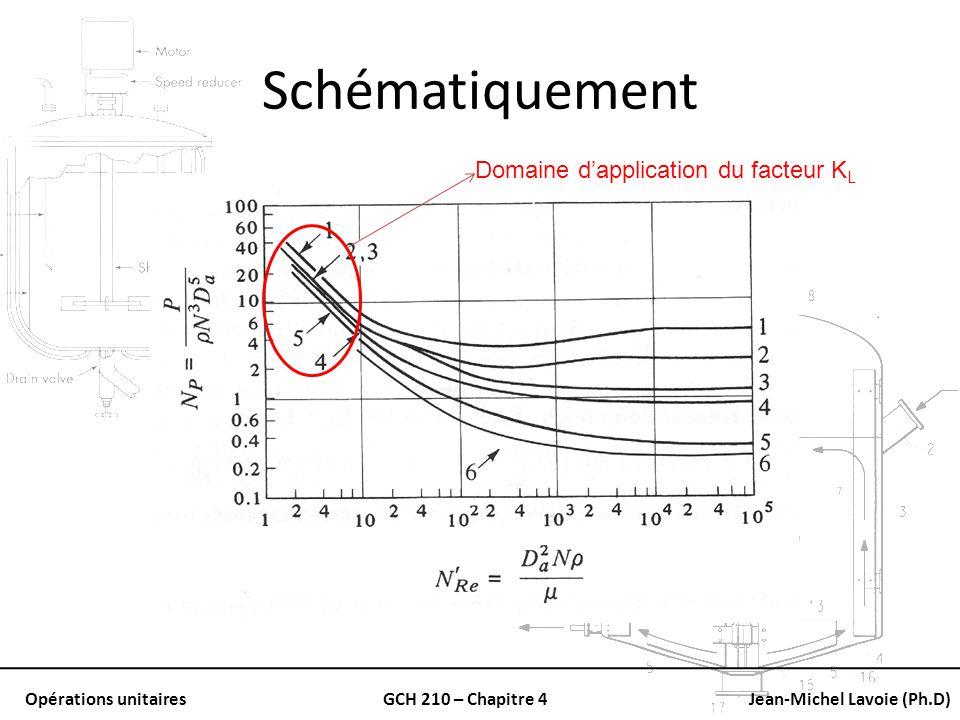 Opérations unitairesGCH 210 – Chapitre 4Jean-Michel Lavoie (Ph.D) Schématiquement Domaine dapplication du facteur K L