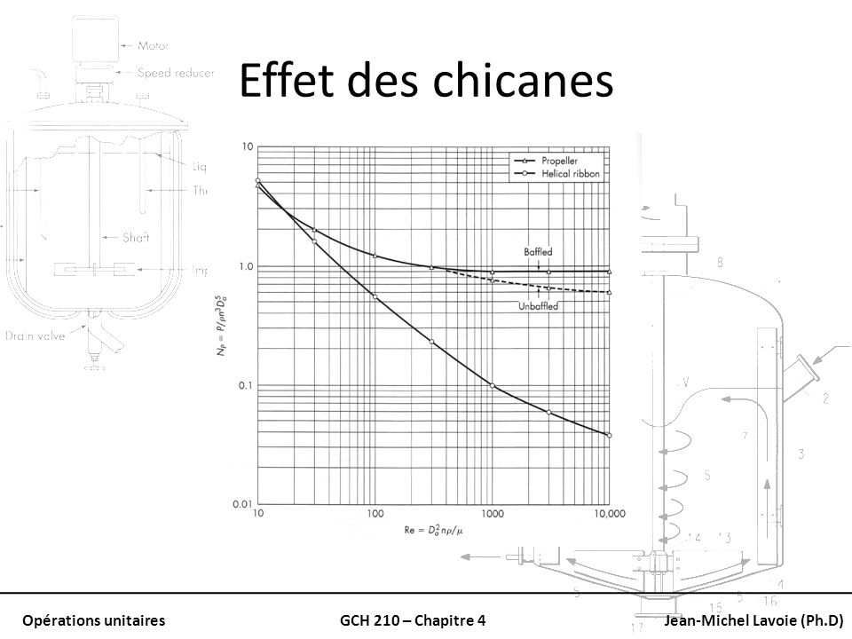 Opérations unitairesGCH 210 – Chapitre 4Jean-Michel Lavoie (Ph.D) Effet des chicanes