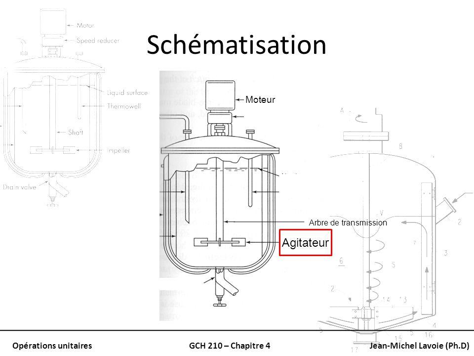 Opérations unitairesGCH 210 – Chapitre 4Jean-Michel Lavoie (Ph.D) Schématisation Moteur Agitateur Arbre de transmission