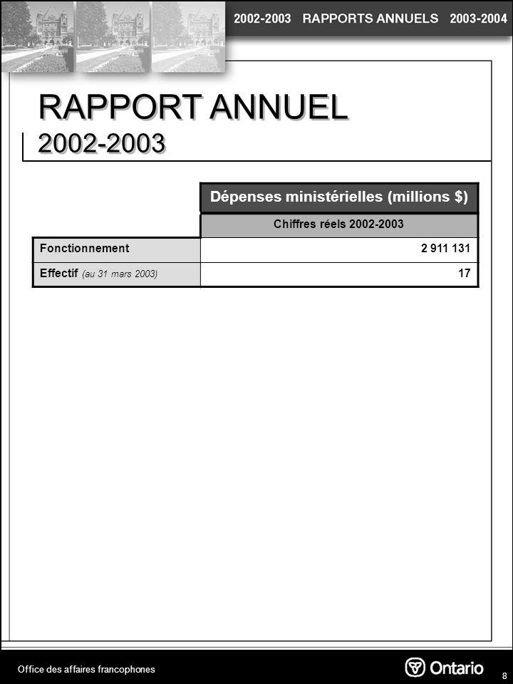 8 RAPPORT ANNUEL 2002-2003 Office des affaires francophones Dépenses ministérielles (millions $) Chiffres réels 2002-2003 Fonctionnement2 911 131 Effectif (au 31 mars 2003) 17