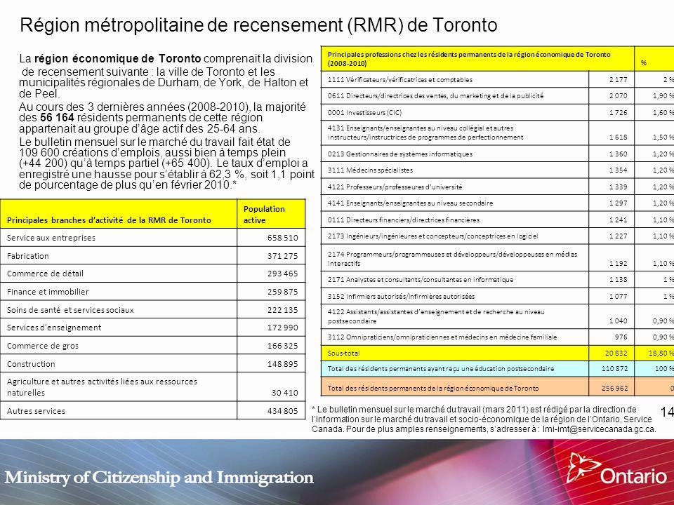 14 Région métropolitaine de recensement (RMR) de Toronto La région économique de Toronto comprenait la division de recensement suivante : la ville de Toronto et les municipalités régionales de Durham, de York, de Halton et de Peel.