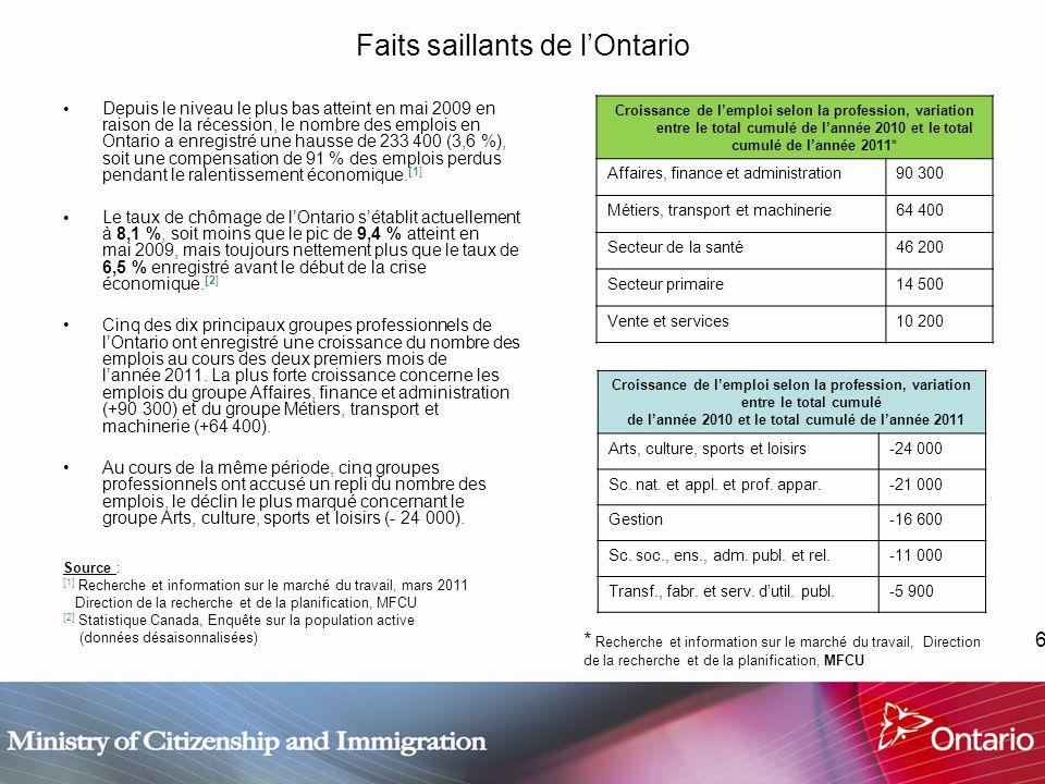 6 Faits saillants de lOntario Depuis le niveau le plus bas atteint en mai 2009 en raison de la récession, le nombre des emplois en Ontario a enregistré une hausse de 233 400 (3,6 %), soit une compensation de 91 % des emplois perdus pendant le ralentissement économique.