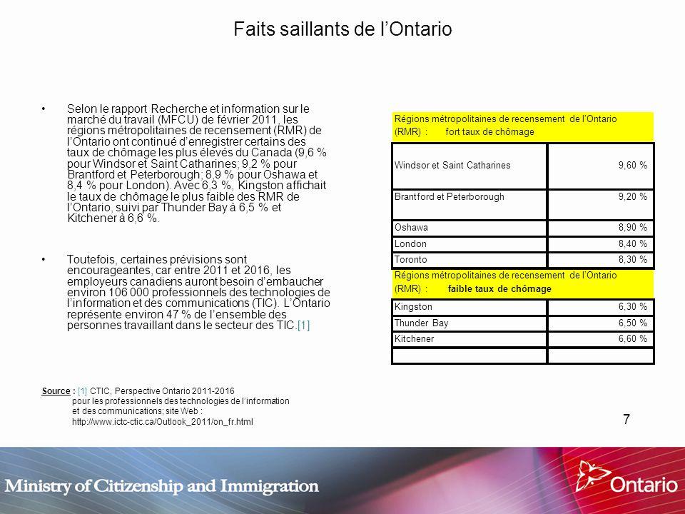 7 Faits saillants de lOntario Selon le rapport Recherche et information sur le marché du travail (MFCU) de février 2011, les régions métropolitaines de recensement (RMR) de lOntario ont continué denregistrer certains des taux de chômage les plus élevés du Canada (9,6 % pour Windsor et Saint Catharines; 9,2 % pour Brantford et Peterborough; 8,9 % pour Oshawa et 8,4 % pour London).