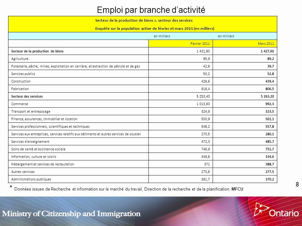 8 Emploi par branche dactivité * Données issues de Recherche et information sur le marché du travail, Direction de la recherche et de la planification, MFCU Secteur de la production de biens c.