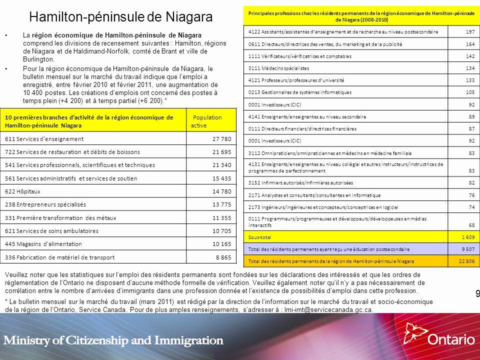 9 Hamilton-péninsule de Niagara La région économique de Hamilton-péninsule de Niagara comprend les divisions de recensement suivantes : Hamilton, régions de Niagara et de Haldimand-Norfolk, comté de Brant et ville de Burlington.