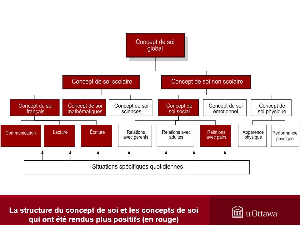 La structure du concept de soi et les concepts de soi qui ont été rendus plus positifs (en rouge)
