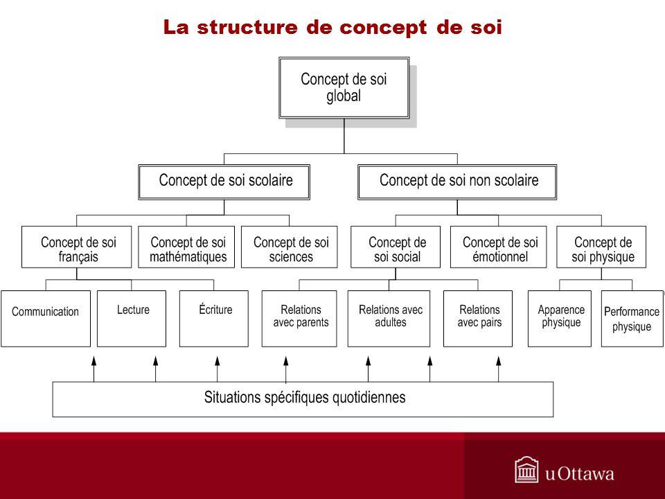 La structure de concept de soi