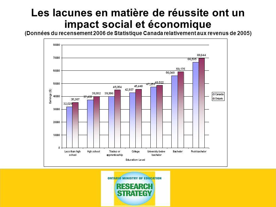 Les lacunes en matière de réussite ont un impact social et économique (Données du recensement 2006 de Statistique Canada relativement aux revenus de 2005)