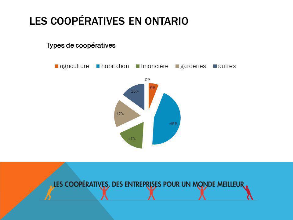 Le mouvement coopératif francophone en Ontario cest: 145 coopératives; 246 000 membres; 5 milliards de $ dactif; 2 200 emplois; 1 000 administratrices / administrateurs
