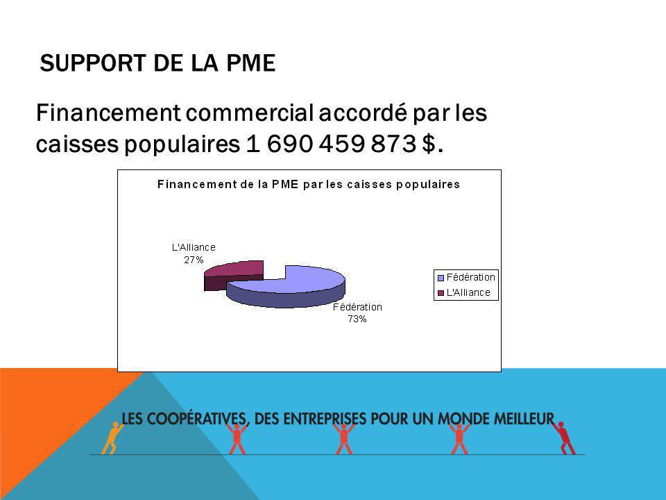 RISTOURNES PAYÉES PAR LES CAISSES POPULAIRES En 2011 LAlliance :2 984 187 $ La Fédération:5 300 000 $ Total: 8 284 187 $