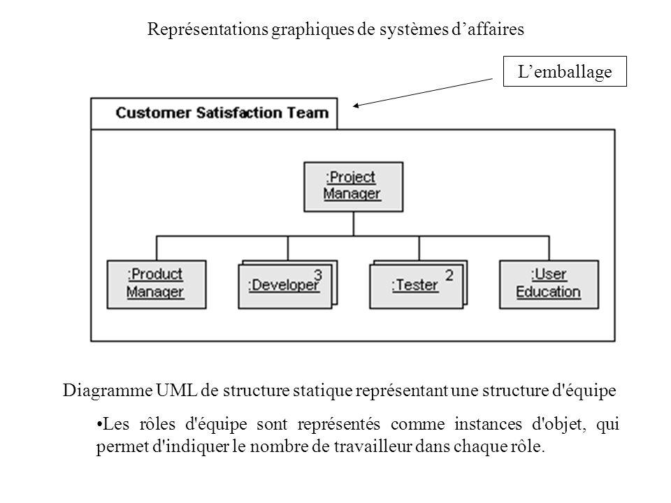 Représentations graphiques de systèmes daffaires Diagramme UML de structure statique représentant une structure d'équipe Les rôles d'équipe sont repré