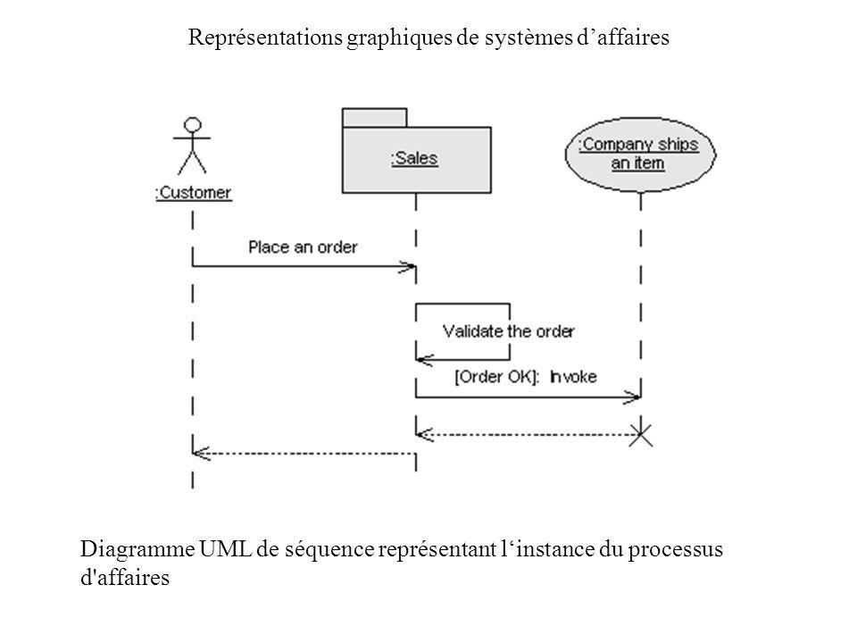 Représentations graphiques de systèmes daffaires Diagramme UML de séquence représentant linstance du processus d'affaires
