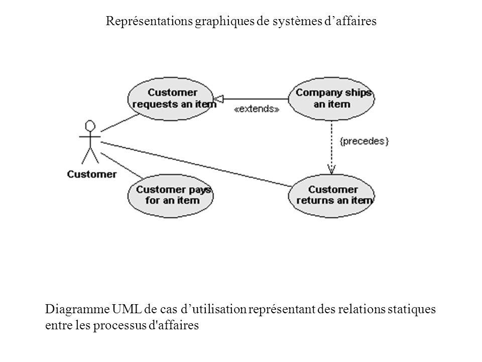 Représentations graphiques de systèmes daffaires Diagramme UML de cas dutilisation représentant des relations statiques entre les processus d'affaires