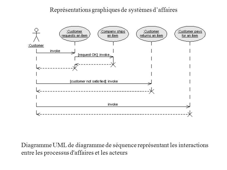 Représentations graphiques de systèmes daffaires Diagramme UML de diagramme de séquence représentant les interactions entre les processus d'affaires e