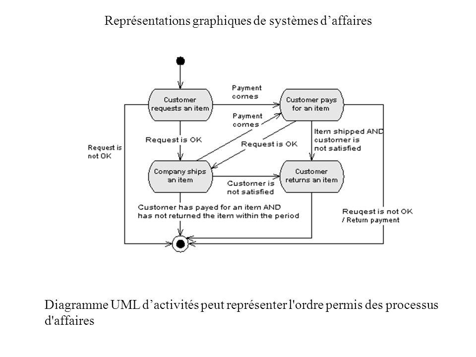 Représentations graphiques de systèmes daffaires Diagramme UML dactivités peut représenter l'ordre permis des processus d'affaires