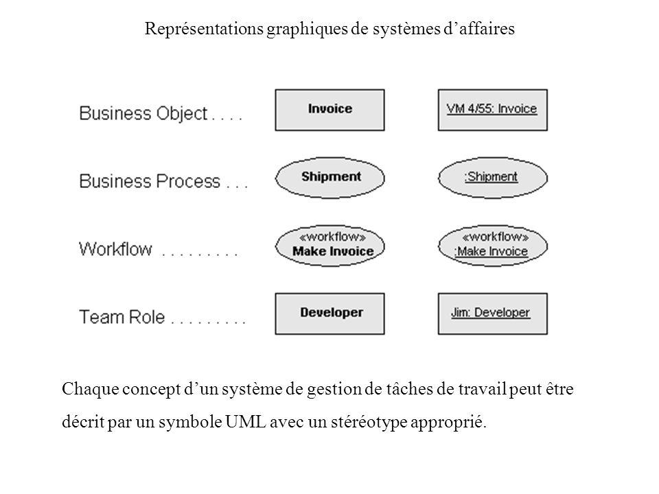Représentations graphiques de systèmes daffaires Chaque concept dun système de gestion de tâches de travail peut être décrit par un symbole UML avec u